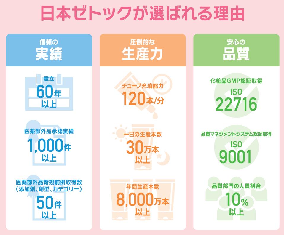 日本ゼトックのオリジナル製剤のご紹介②